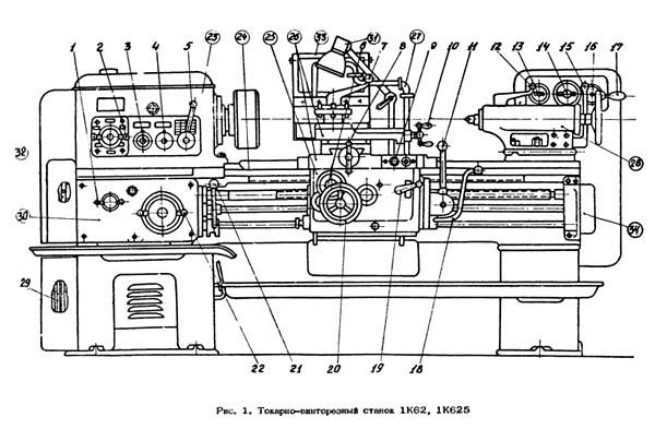 Схема расположения органов управления токарным станком 1К62