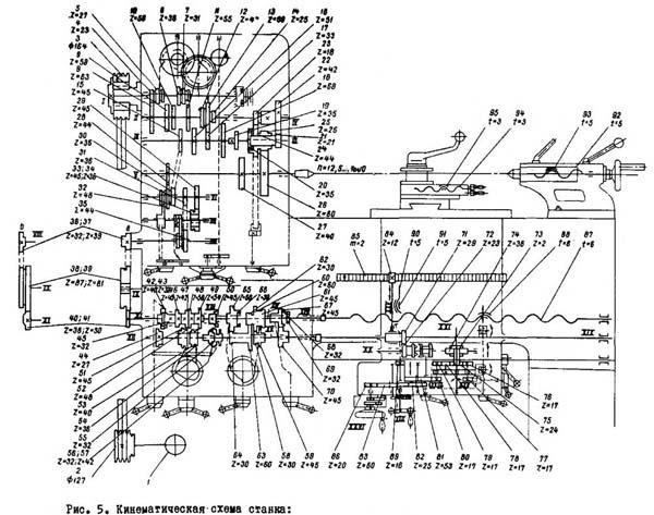 1М61 Схема кинематическая